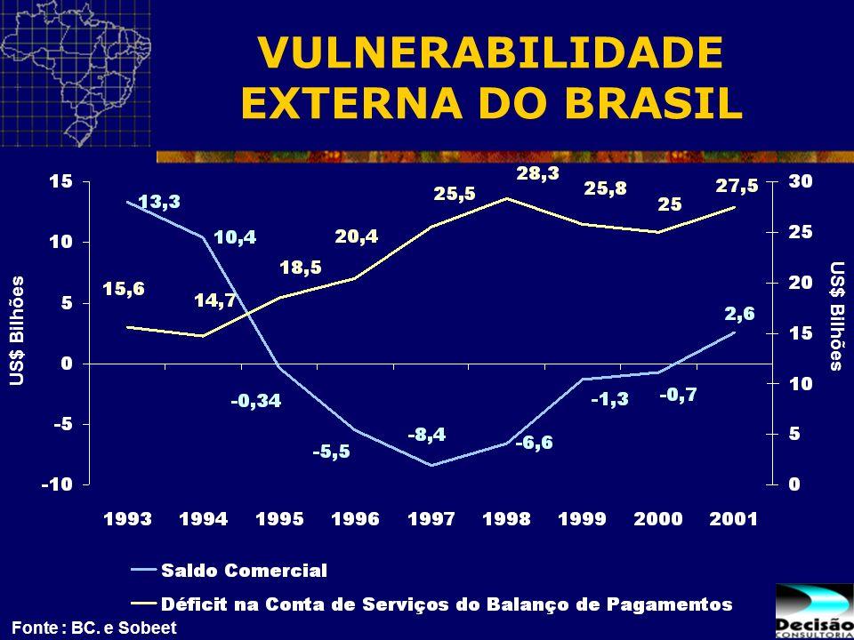 Fonte : BC. e Sobeet US$ Bilhões VULNERABILIDADE EXTERNA DO BRASIL