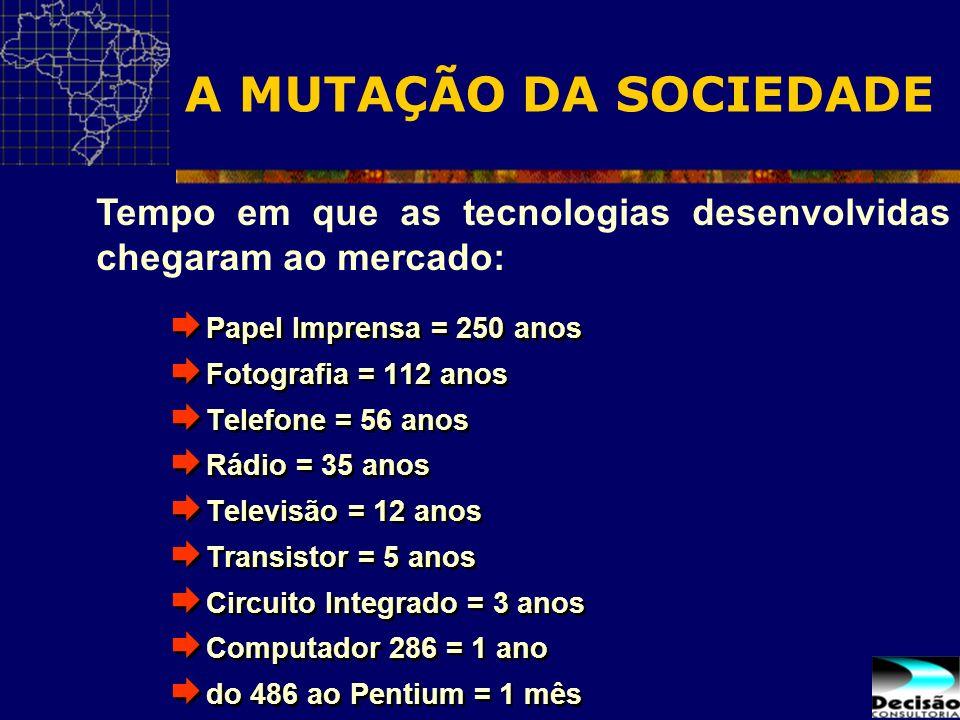 Papel Imprensa = 250 anos Fotografia = 112 anos Telefone = 56 anos Rádio = 35 anos Televisão = 12 anos Transistor = 5 anos Circuito Integrado = 3 anos