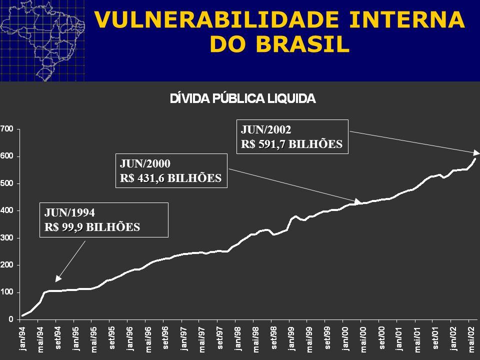 VULNERABILIDADE INTERNA DO BRASIL JUN/2002 591,7 R$ 591,7 BILHÕES JUN/2000 431,6 R$ 431,6 BILHÕES JUN/1994 99,9 R$ 99,9 BILHÕES