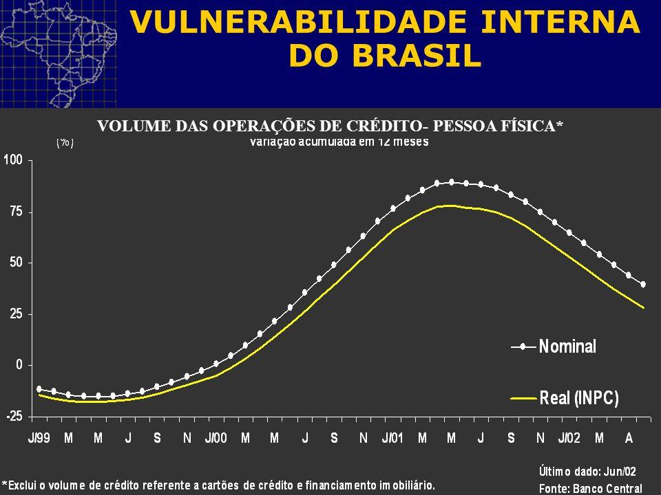 VOLUME DAS OPERAÇÕES DE CRÉDITO- PESSOA FÍSICA*