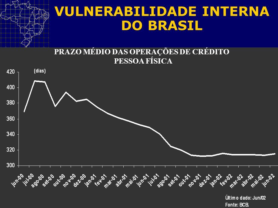 VULNERABILIDADE INTERNA DO BRASIL PRAZO MÉDIO DAS OPERAÇÕES DE CRÉDITO PESSOA FÍSICA