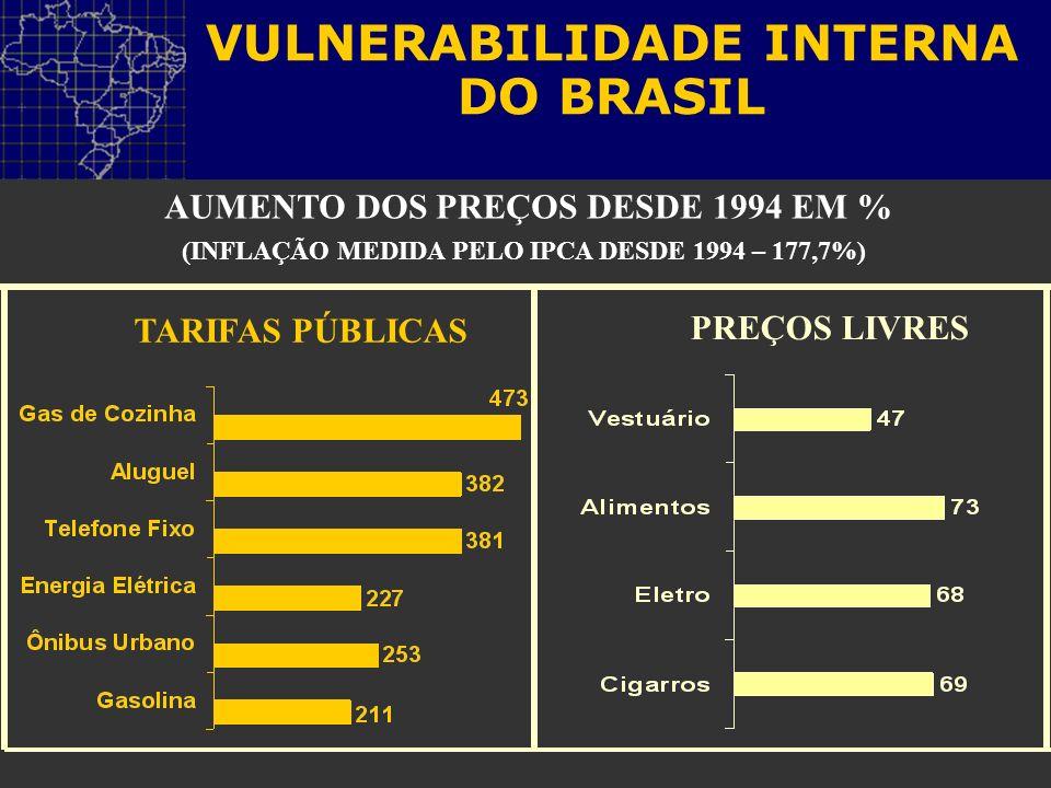 AUMENTO DOS PREÇOS DESDE 1994 EM % (INFLAÇÃO MEDIDA PELO IPCA DESDE 1994 – 177,7%) TARIFAS PÚBLICAS PREÇOS LIVRES