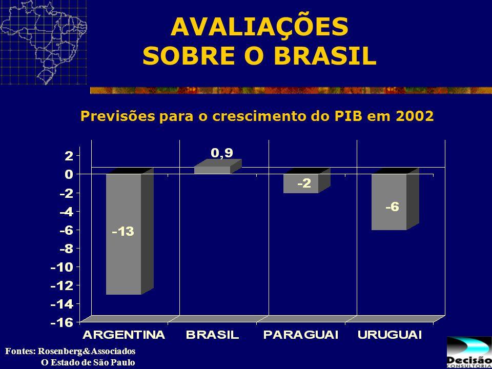 Fontes: Rosenberg&Associados O Estado de São Paulo Previsões para o crescimento do PIB em 2002 AVALIAÇÕES SOBRE O BRASIL