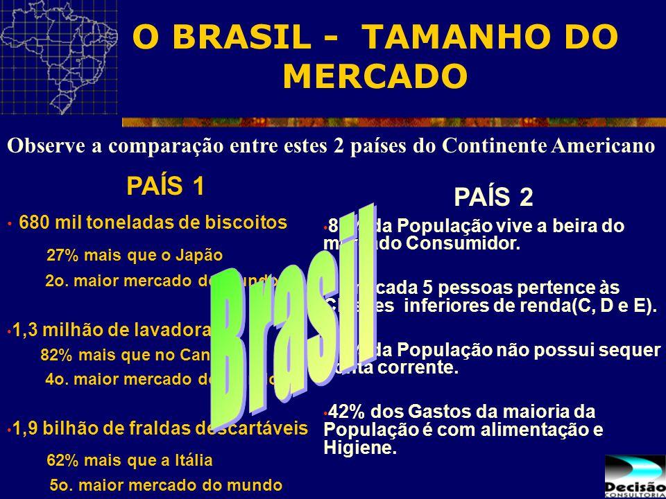 O BRASIL - TAMANHO DO MERCADO Observe a comparação entre estes 2 países do Continente Americano PAÍS 1 680 mil toneladas de biscoitos 27% mais que o J