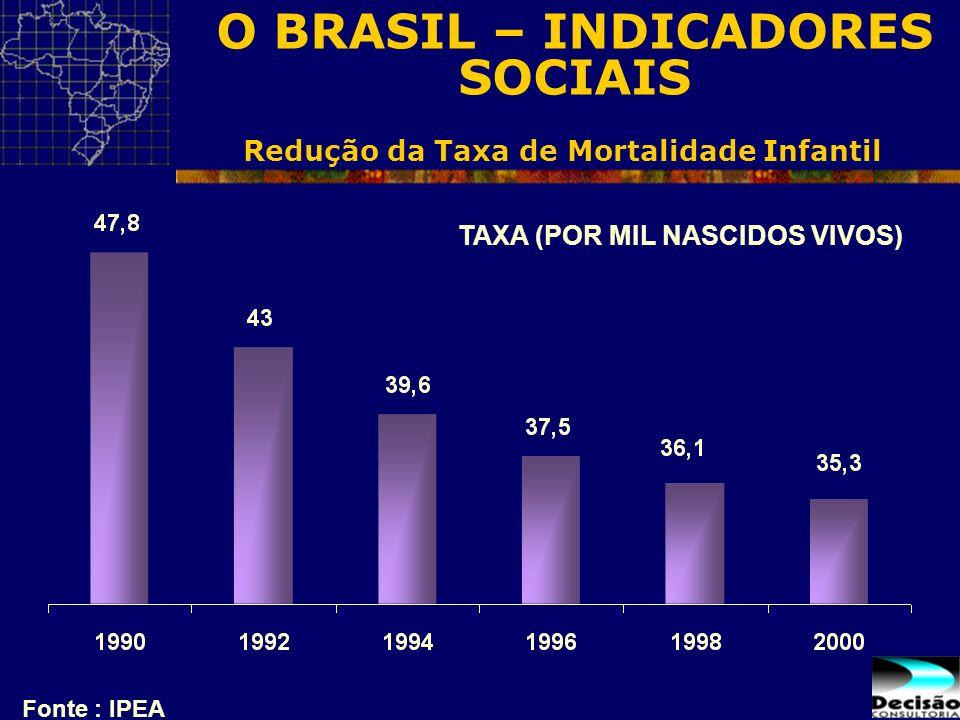 Redução da Taxa de Mortalidade Infantil Fonte : IPEA TAXA (POR MIL NASCIDOS VIVOS) O BRASIL – INDICADORES SOCIAIS