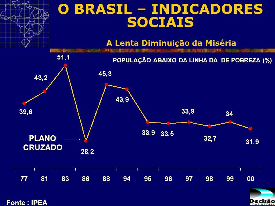 A Lenta Diminuição da Miséria Fonte : IPEA PLANO CRUZADO POPULAÇÃO ABAIXO DA LINHA DA DE POBREZA (%) O BRASIL – INDICADORES SOCIAIS