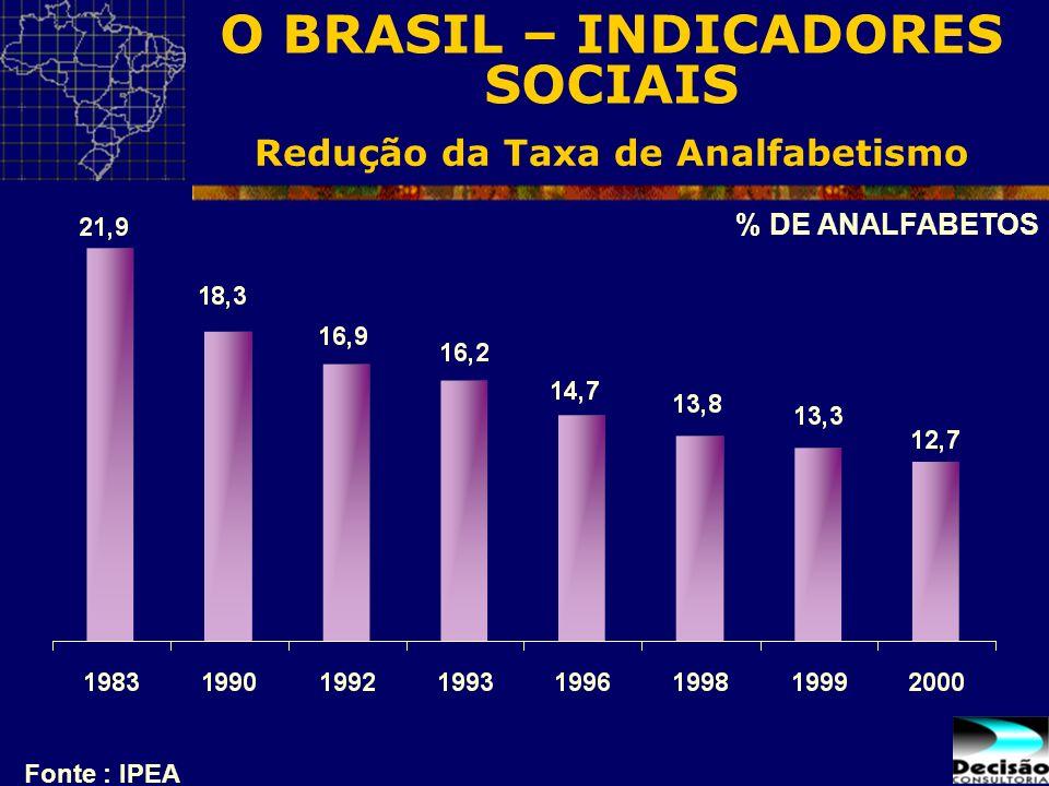 Redução da Taxa de Analfabetismo Fonte : IPEA % DE ANALFABETOS O BRASIL – INDICADORES SOCIAIS