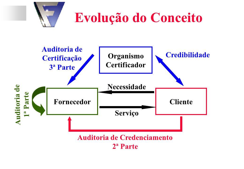 FornecedorCliente Organismo Certificador Evolução do Conceito Necessidade Serviço Credibilidade Auditoria de Certificação 3ª Parte Auditoria de Credenciamento 2ª Parte Auditoria de 1ª Parte
