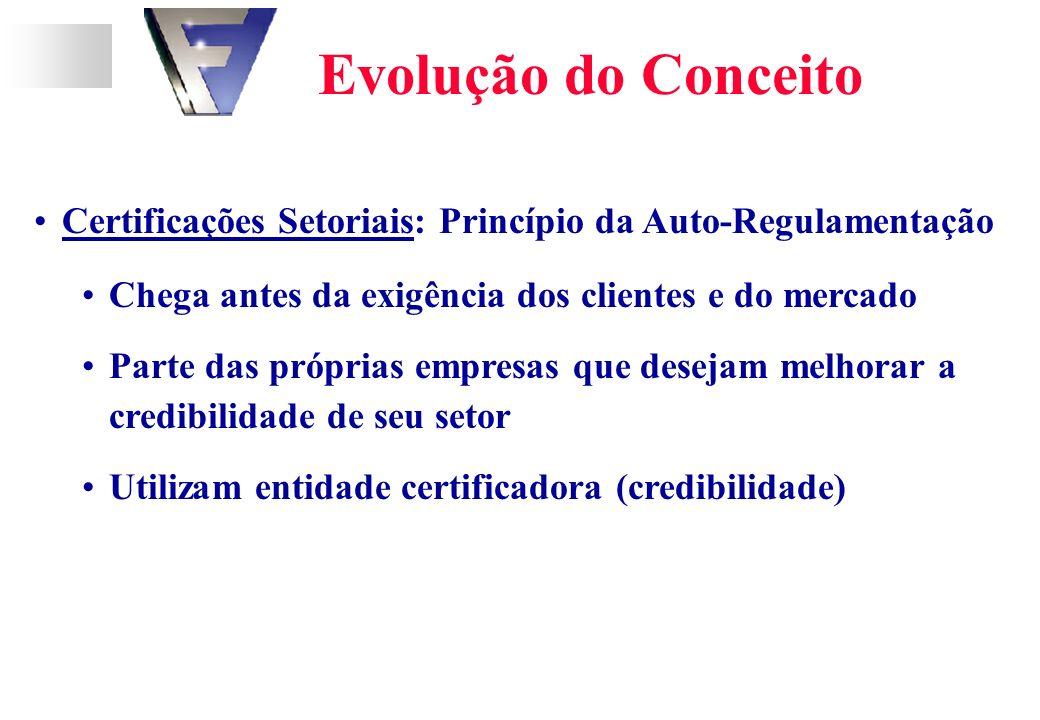 Evolução do Conceito Certificações Setoriais: Princípio da Auto-Regulamentação Chega antes da exigência dos clientes e do mercado Parte das próprias empresas que desejam melhorar a credibilidade de seu setor Utilizam entidade certificadora (credibilidade)