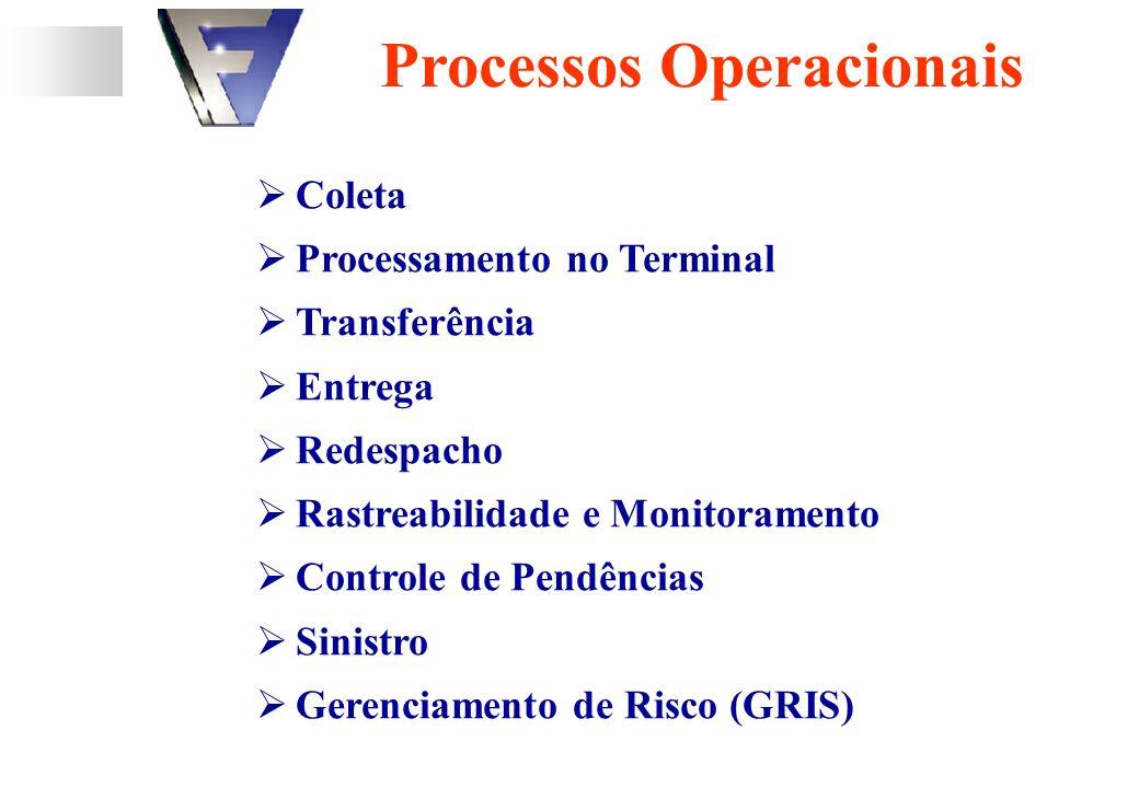 Processos Operacionais Coleta Processamento no Terminal Transferência Entrega Redespacho Rastreabilidade e Monitoramento Controle de Pendências Sinistro Gerenciamento de Risco (GRIS)