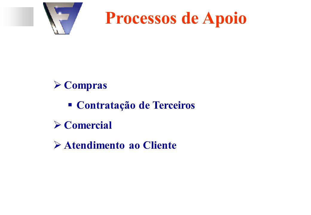 Processos de Apoio Compras Contratação de Terceiros Comercial Atendimento ao Cliente