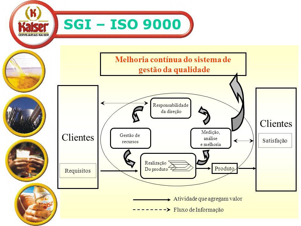 SGI – ISO 9000 Produto Melhoria contínua do sistema de gestão da qualidade Clientes Requisitos Satisfação Clientes Gestão de recursos Responsabilidade da direção Medição, análise e melhoria Realização Do produto Atividade que agregam valor Fluxo de Informação