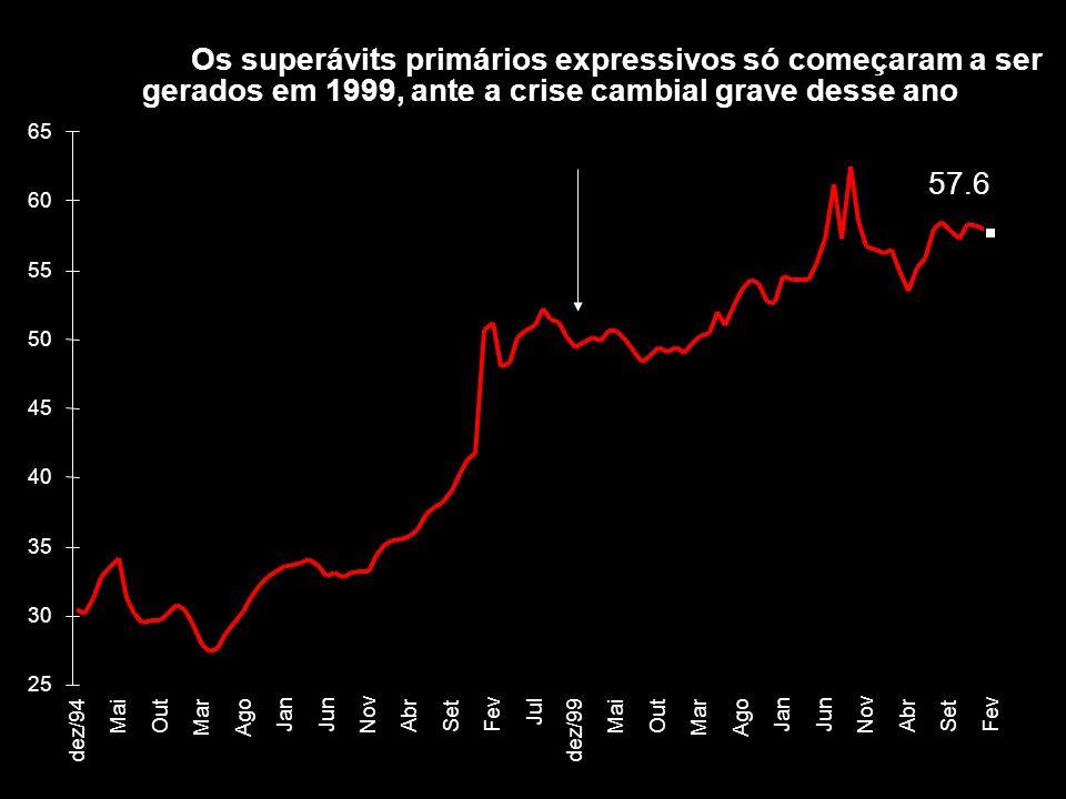 Os superávits primários expressivos só começaram a ser gerados em 1999, ante a crise cambial grave desse ano 57.6 25 30 35 40 45 50 55 60 65 dez/94 Ma