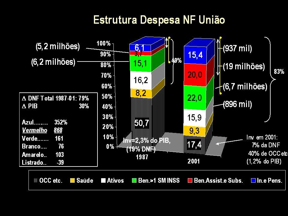 Inv=2,3% do PIB, (19% DNF)