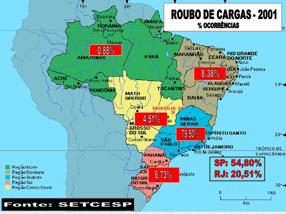 ROUBO/ FURTO DE CARGAS EVOLUÇÃO POR REGIÕES