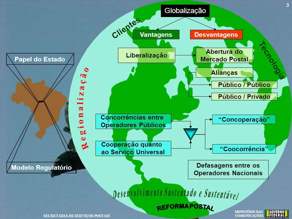 MINISTÉRIO DAS COMUNICAÇÕES SECRETARIA DE SERVIÇOS POSTAIS 3 Público / Privado Desvantagens Globalização Concorrências entre Operadores Públicos Cooco