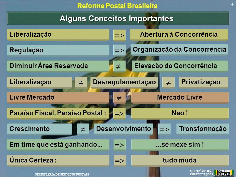 MINISTÉRIO DAS COMUNICAÇÕES SECRETARIA DE SERVIÇOS POSTAIS 4 Reforma Postal Brasileira Alguns Conceitos Importantes LiberalizaçãoAbertura à Concorrênc
