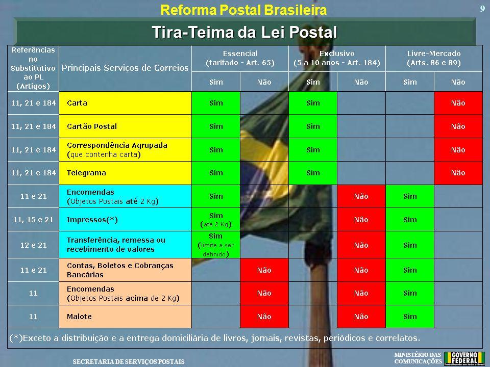MINISTÉRIO DAS COMUNICAÇÕES SECRETARIA DE SERVIÇOS POSTAIS 10 Muito obrigado !