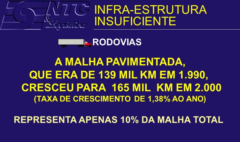RODOVIAS A MALHA PAVIMENTADA, QUE ERA DE 139 MIL KM EM 1.990, CRESCEU PARA 165 MIL KM EM 2.000 (TAXA DE CRESCIMENTO DE 1,38% AO ANO) REPRESENTA APENAS