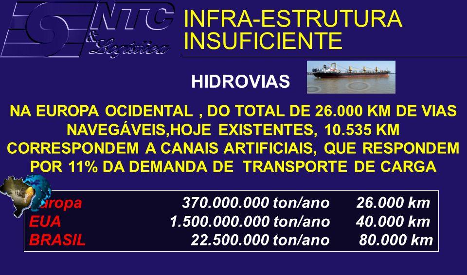 HIDROVIAS NA EUROPA OCIDENTAL, DO TOTAL DE 26.000 KM DE VIAS NAVEGÁVEIS,HOJE EXISTENTES, 10.535 KM CORRESPONDEM A CANAIS ARTIFICIAIS, QUE RESPONDEM PO