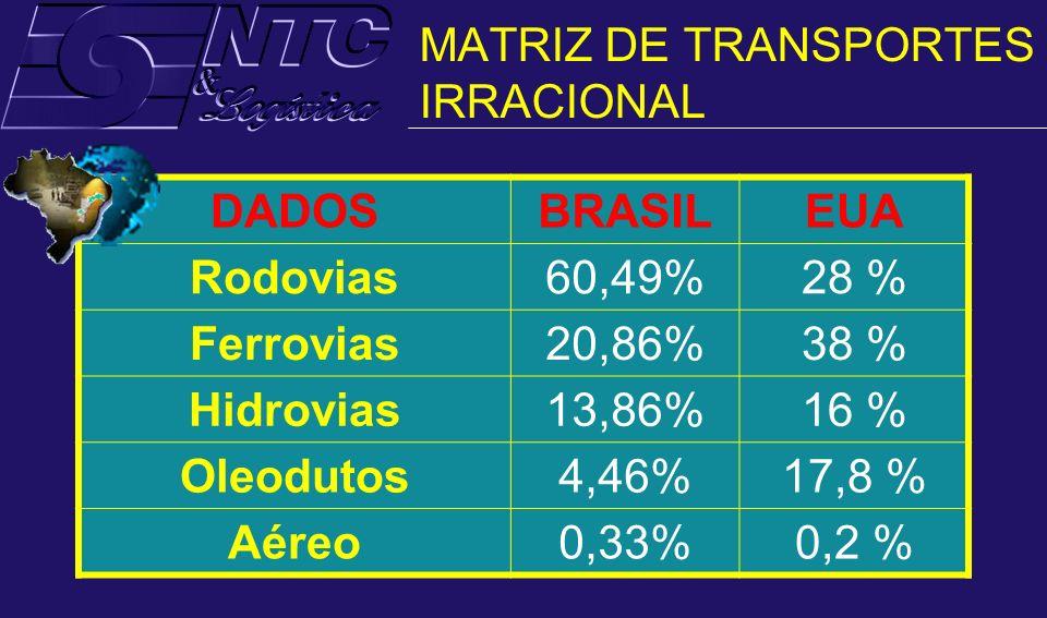 MATRIZ DE TRANSPORTES IRRACIONAL DADOSBRASILEUA Rodovias60,49%28 % Ferrovias20,86%38 % Hidrovias13,86%16 % Oleodutos4,46%17,8 % Aéreo0,33%0,2 %