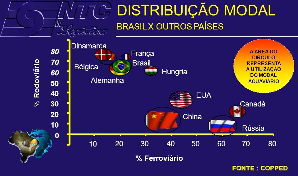 EUA Hungria Alemanha Brasil França Bélgica Dinamarca China Rússia Canadá 10 20 30 40 50 60 70 80 20406080 % Ferroviário % Rodoviário 0 1010 3030505070