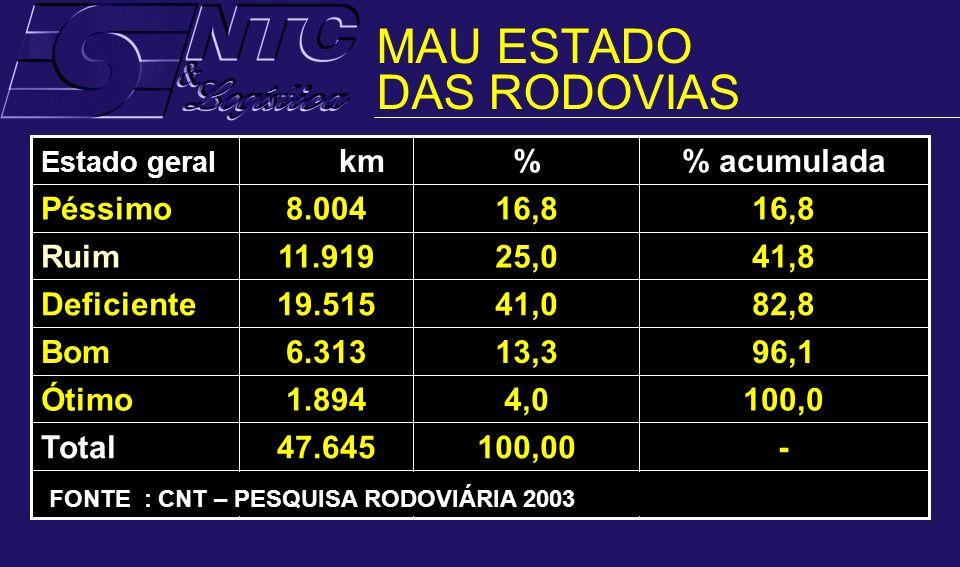 MAU ESTADO DAS RODOVIAS RodoviáriaPesquisaCNTFonte: -100,0047.645Total 100,04,01.894Ótimo 96,113,36.313Bom 82,841,019.515Deficiente 41,825,011.919Ruim