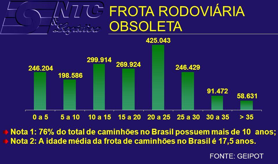 FONTE: GEIPOT 0 a 55 a 1010 a 1515 a 2020 a 2525 a 3030 a 35> 35 Nota 1: 76% do total de caminhões no Brasil possuem mais de 10 anos; Nota 2: A idade