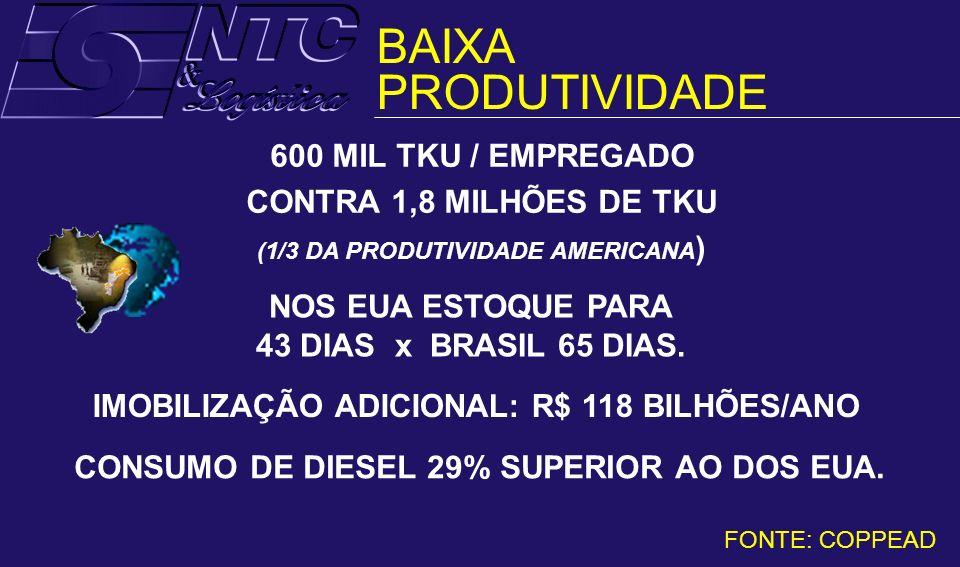 BAIXA PRODUTIVIDADE 600 MIL TKU / EMPREGADO CONTRA 1,8 MILHÕES DE TKU (1/3 DA PRODUTIVIDADE AMERICANA ) NOS EUA ESTOQUE PARA 43 DIAS x BRASIL 65 DIAS.