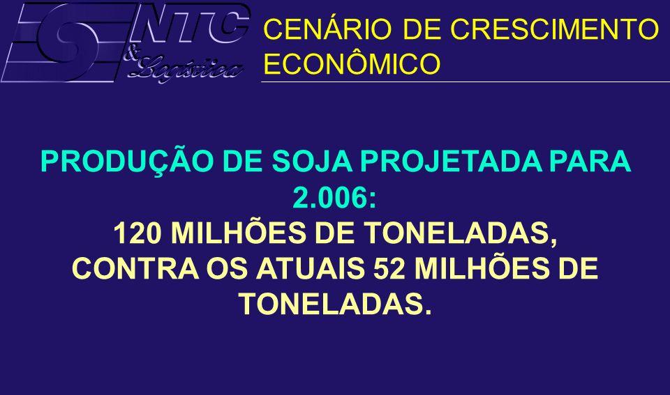 PRODUÇÃO DE SOJA PROJETADA PARA 2.006: 120 MILHÕES DE TONELADAS, CONTRA OS ATUAIS 52 MILHÕES DE TONELADAS. CENÁRIO DE CRESCIMENTO ECONÔMICO