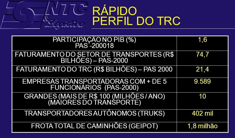 ÍNDICE DE INVESTIMENTO EM INFRA- ESTRUTURA DE TRANSPORTES BAIXO E DECLINANTE DÉCADA DE 70%: 1,8% DO PIB 2003: 0,1% DO PIB FONTE: UFRJ RÁPIDO PERFIL DO TRC