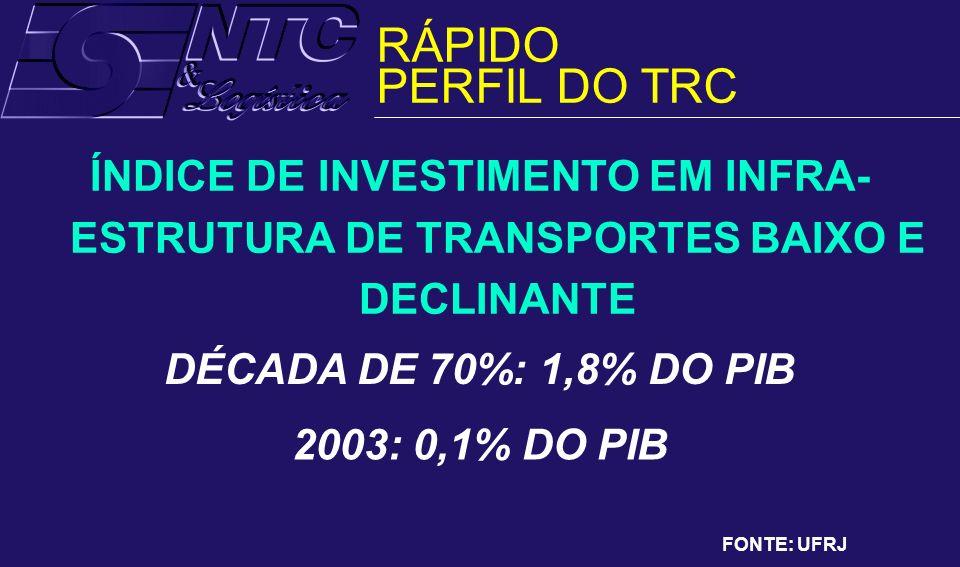 ÍNDICE DE INVESTIMENTO EM INFRA- ESTRUTURA DE TRANSPORTES BAIXO E DECLINANTE DÉCADA DE 70%: 1,8% DO PIB 2003: 0,1% DO PIB FONTE: UFRJ RÁPIDO PERFIL DO