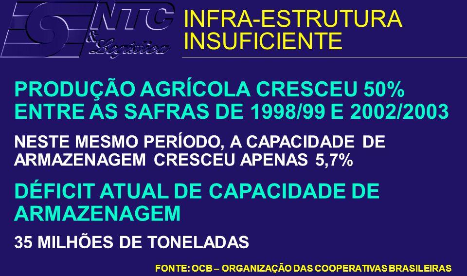 NESTE MESMO PERÍODO, A CAPACIDADE DE ARMAZENAGEM CRESCEU APENAS 5,7% 35 MILHÕES DE TONELADAS FONTE: OCB – ORGANIZAÇÃO DAS COOPERATIVAS BRASILEIRAS PRO