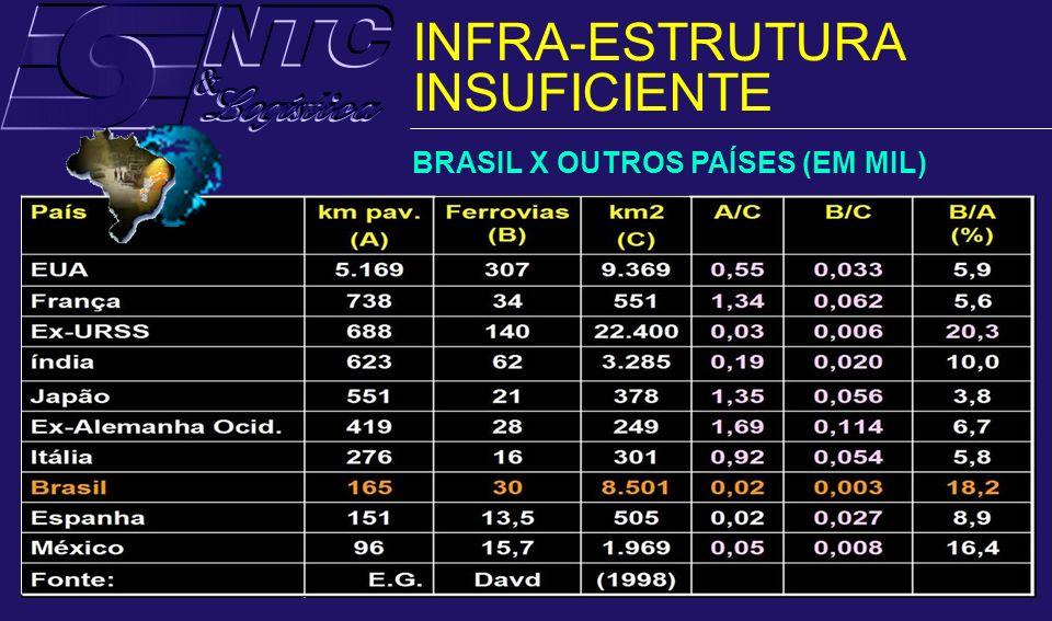 FERROVIAS HÁ 80 ANOS, O BRASIL TINHA 30 MIL KM DE FERROVIAS.