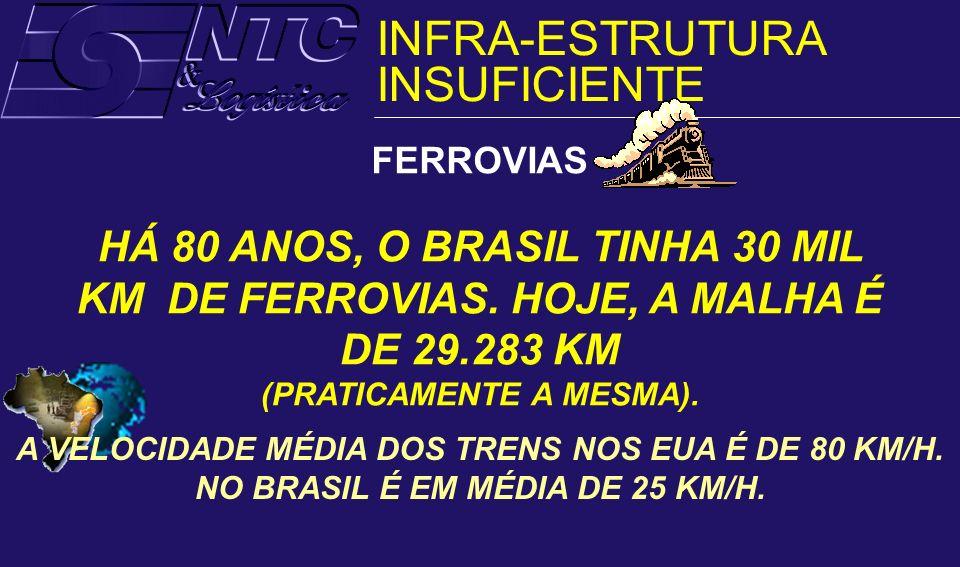 FERROVIAS HÁ 80 ANOS, O BRASIL TINHA 30 MIL KM DE FERROVIAS. HOJE, A MALHA É DE 29.283 KM (PRATICAMENTE A MESMA). A VELOCIDADE MÉDIA DOS TRENS NOS EUA