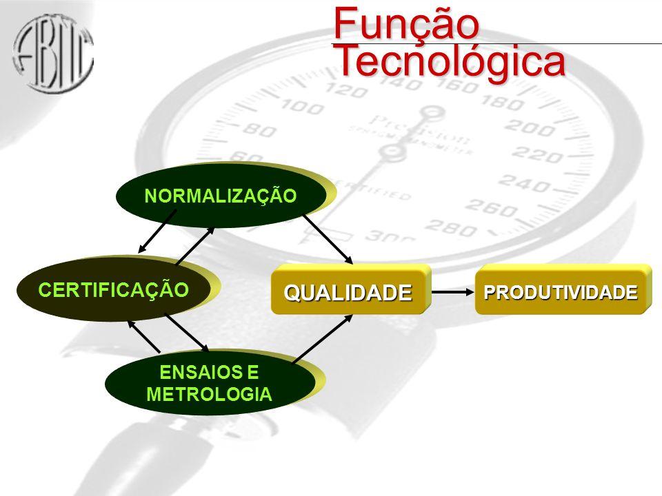 CERTIFICAÇÃO QUALIDADEPRODUTIVIDADE NORMALIZAÇÃO ENSAIOS E METROLOGIA Função Tecnológica