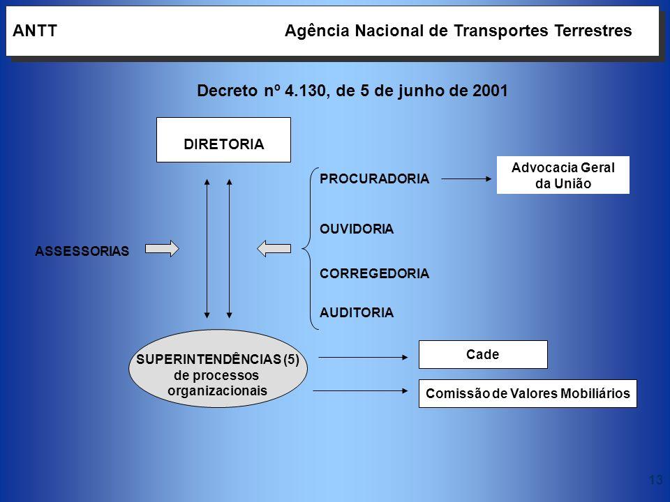 13 DIRETORIA ANTT Agência Nacional de Transportes Terrestres OUVIDORIA PROCURADORIA AUDITORIA ASSESSORIAS SUPERINTENDÊNCIAS (5) de processos organizac