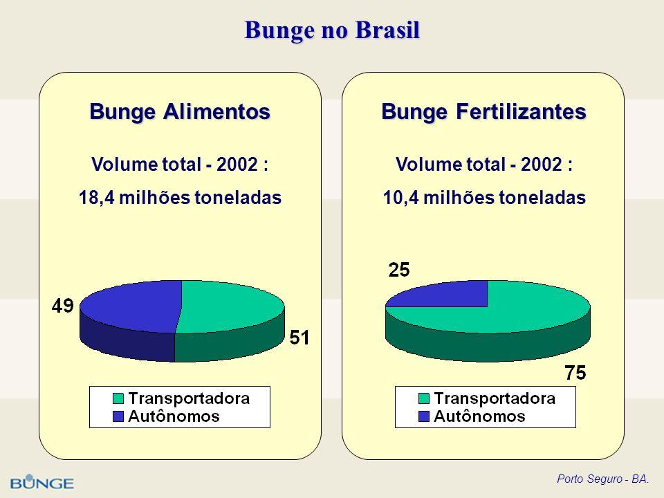 Porto Seguro - BA. Bunge no Brasil Bunge Alimentos Bunge Fertilizantes Volume total - 2002 : 18,4 milhões toneladas Volume total - 2002 : 10,4 milhões