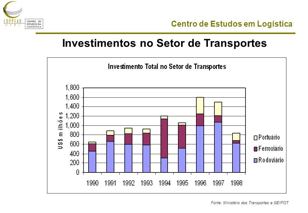 Centro de Estudos em Logística Fonte: Ministério dos Transportes e GEIPOT Investimentos no Setor de Transportes