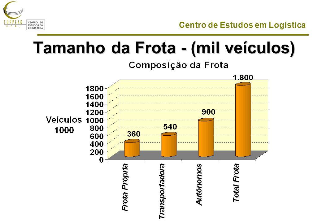 Centro de Estudos em Logística Tamanho da Frota - (mil veículos)