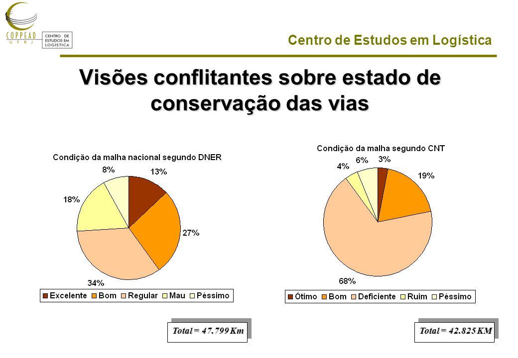 Centro de Estudos em Logística Visões conflitantes sobre estado de conservação das vias Total = 47.799 Km Total = 42.825 KM