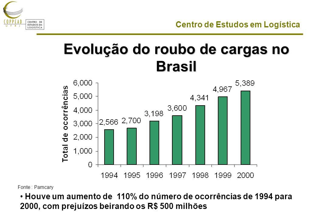 Centro de Estudos em Logística Evolução do roubo de cargas no Brasil Houve um aumento de 110% do número de ocorrências de 1994 para 2000, com prejuízos beirando os R$ 500 milhões Fonte : Pamcary