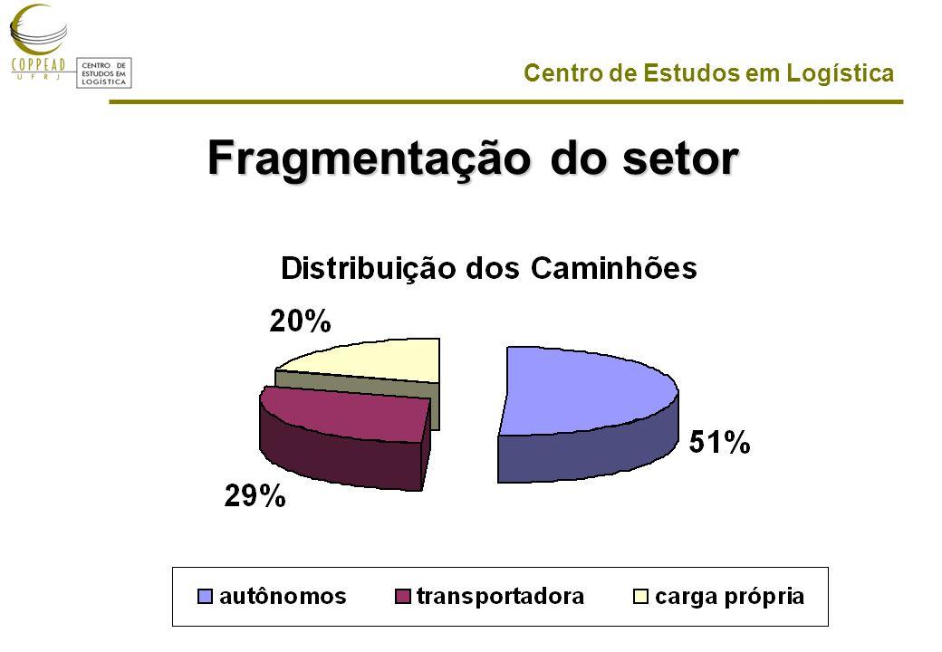 Centro de Estudos em Logística Fragmentação do setor