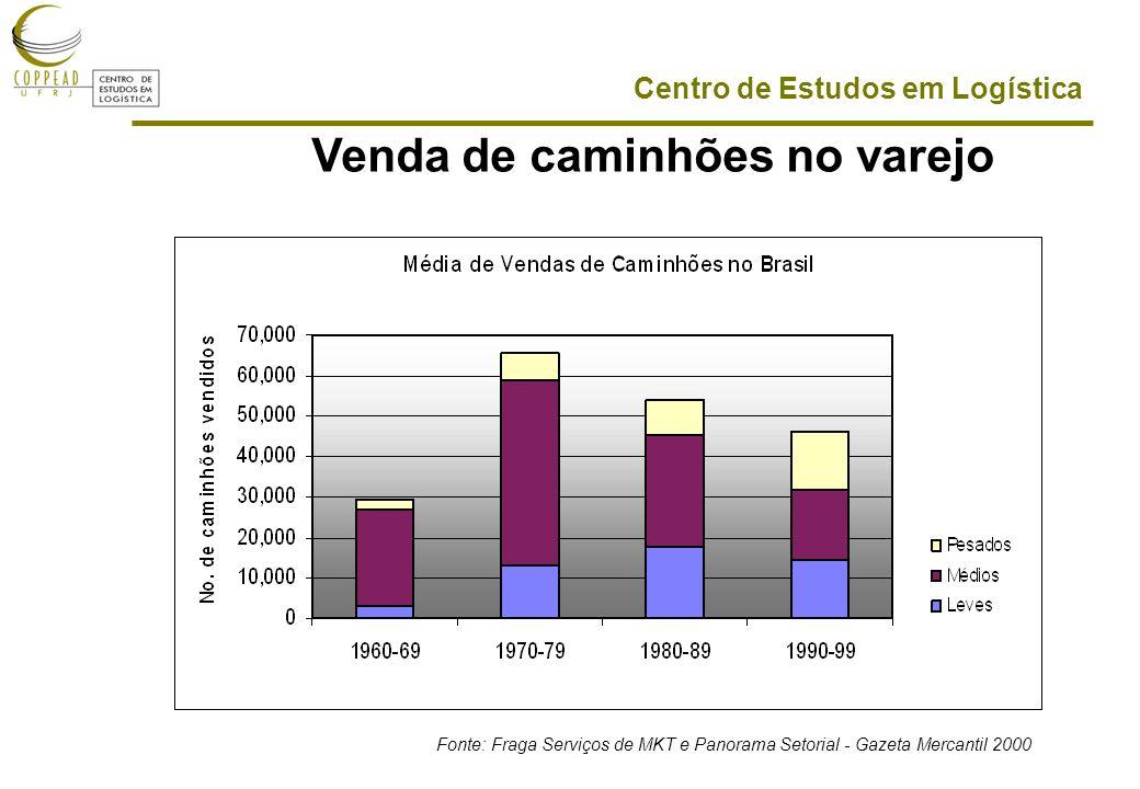 Centro de Estudos em Logística Fonte: Fraga Serviços de MKT e Panorama Setorial - Gazeta Mercantil 2000 Venda de caminhões no varejo