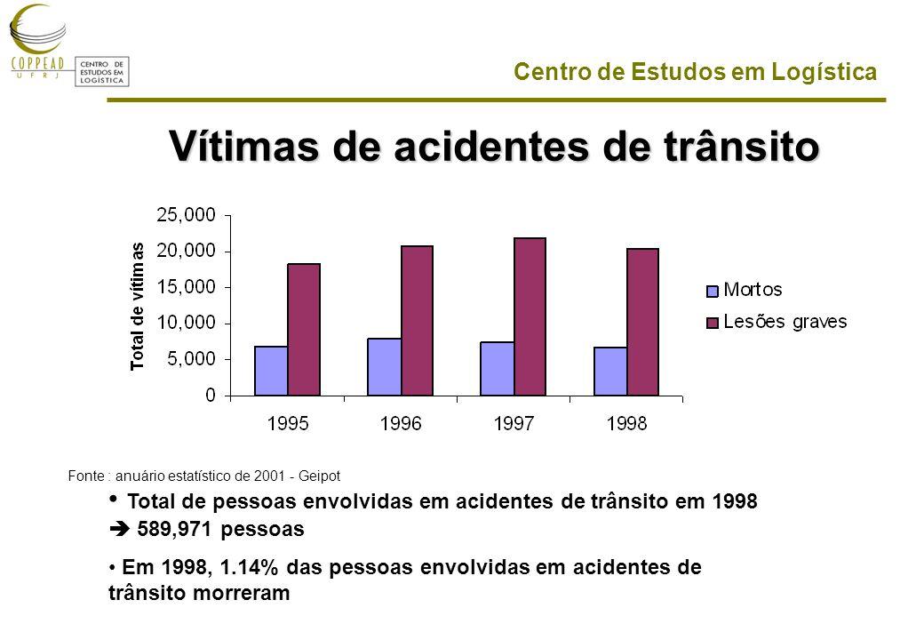 Centro de Estudos em Logística Vítimas de acidentes de trânsito Total de pessoas envolvidas em acidentes de trânsito em 1998 589,971 pessoas Em 1998, 1.14% das pessoas envolvidas em acidentes de trânsito morreram Fonte : anuário estatístico de 2001 - Geipot
