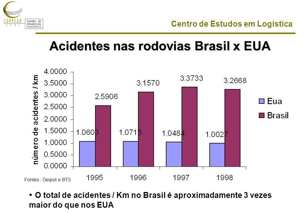 Centro de Estudos em Logística Acidentes nas rodovias Brasil x EUA O total de acidentes / Km no Brasil é aproximadamente 3 vezes maior do que nos EUA Fontes : Geipot e BTS