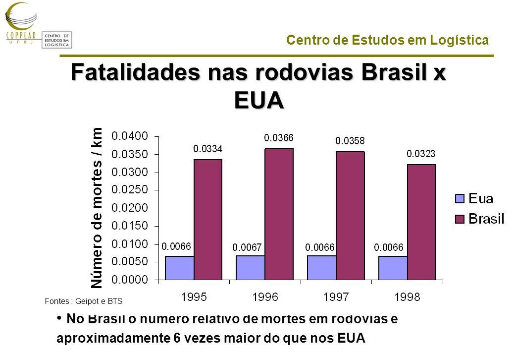 Centro de Estudos em Logística Fatalidades nas rodovias Brasil x EUA No Brasil o número relativo de mortes em rodovias é aproximadamente 6 vezes maior do que nos EUA Fontes : Geipot e BTS