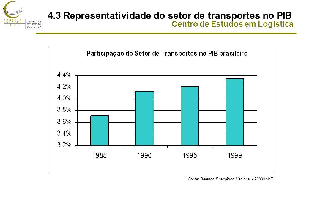 Centro de Estudos em Logística 4.3 Representatividade do setor de transportes no PIB Fonte: Balanço Energético Nacional - 2000/MME