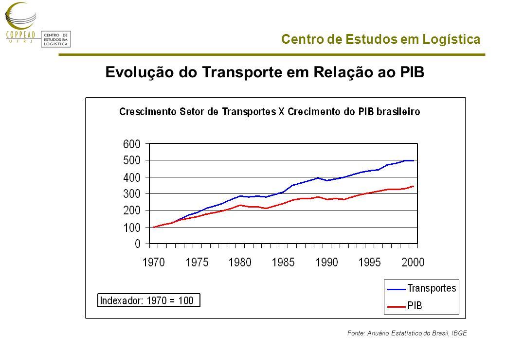 Centro de Estudos em Logística Evolução do Transporte em Relação ao PIB Fonte: Anuário Estatístico do Brasil, IBGE
