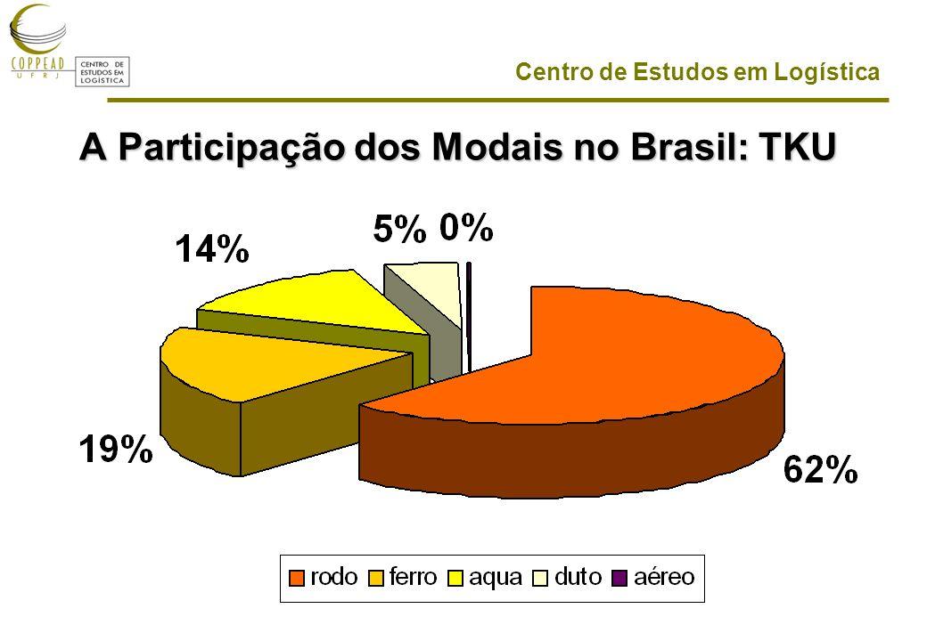 Centro de Estudos em Logística A Participação dos Modais no Brasil: TKU
